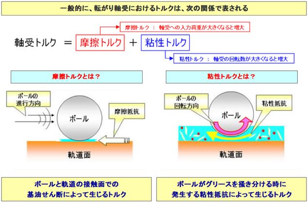 「低フリクション高信頼性ハブユニット軸受」を開発【日本精工】