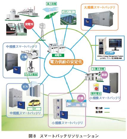 生活を大きく変える二次電池 SCiB(TM)【東芝】   AEG 自動車技術者 ...