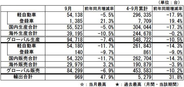 注)国内生産 : ダイハツ車(CKD含む)+OEM車  海外生産 : ダ... 9月 生産・販売