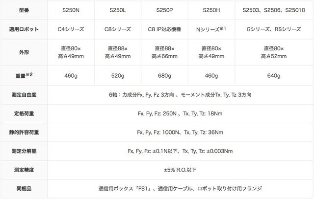 ea8b3e485b ※1 2016年度 発売予定※2 力覚センサー本体と取り付け用フランジを合わせた重量。ケーブルは除く。