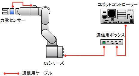 62210d8075 エプソン製ロボットのオプションとして力覚センサーを商品化【セイコー ...